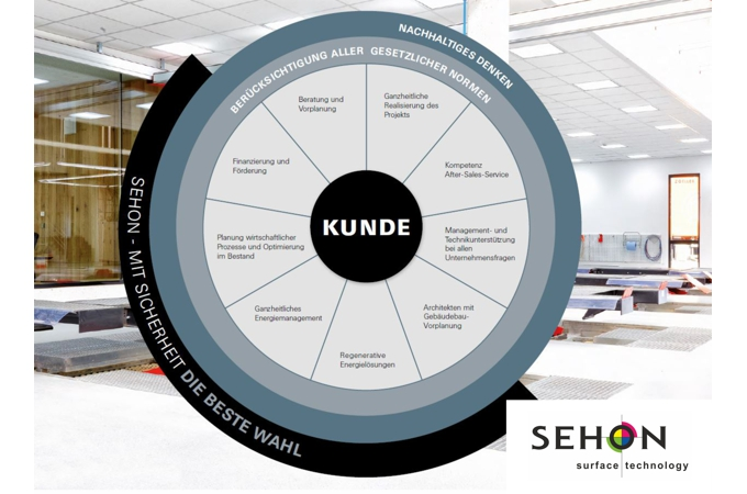 SEHON-Lackieranlagen-Beratungs-und-Dienstleistungsportfolio